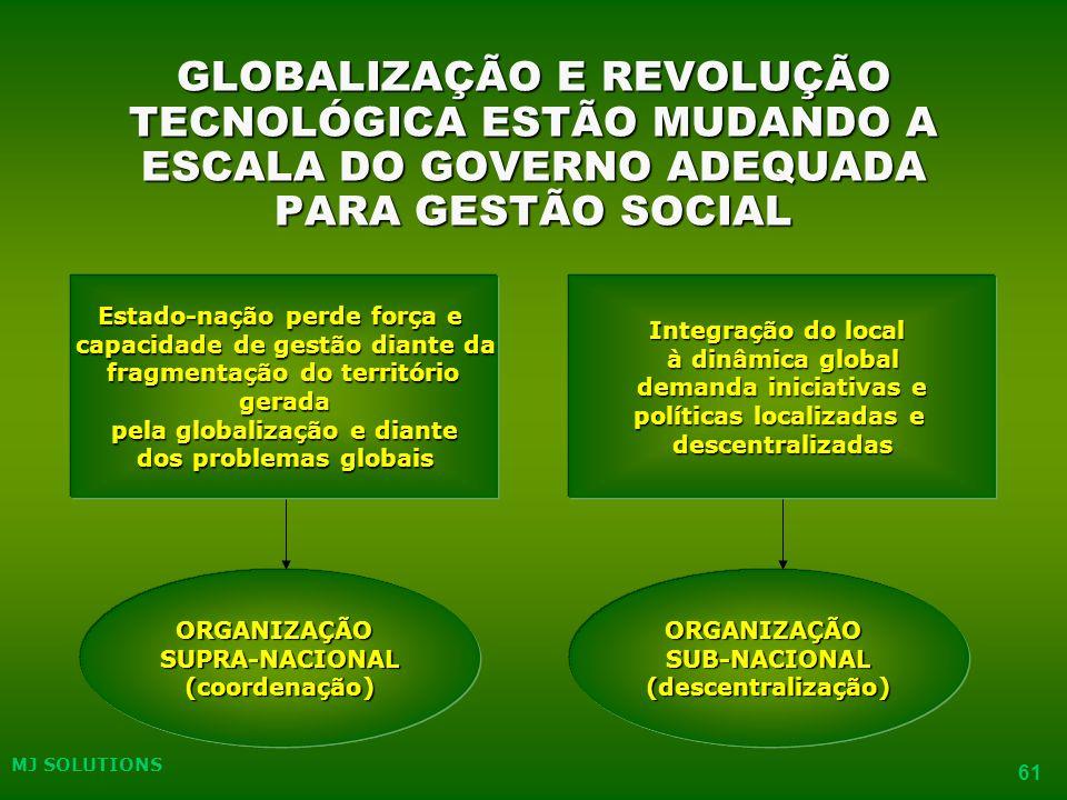 GLOBALIZAÇÃO E REVOLUÇÃO TECNOLÓGICA ESTÃO MUDANDO A ESCALA DO GOVERNO ADEQUADA PARA GESTÃO SOCIAL