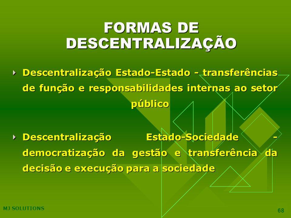 FORMAS DE DESCENTRALIZAÇÃO