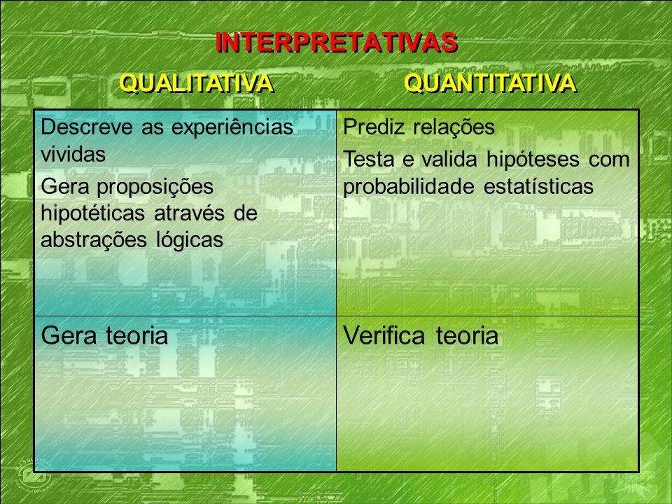INTERPRETATIVAS Gera teoria Verifica teoria QUALITATIVA QUANTITATIVA