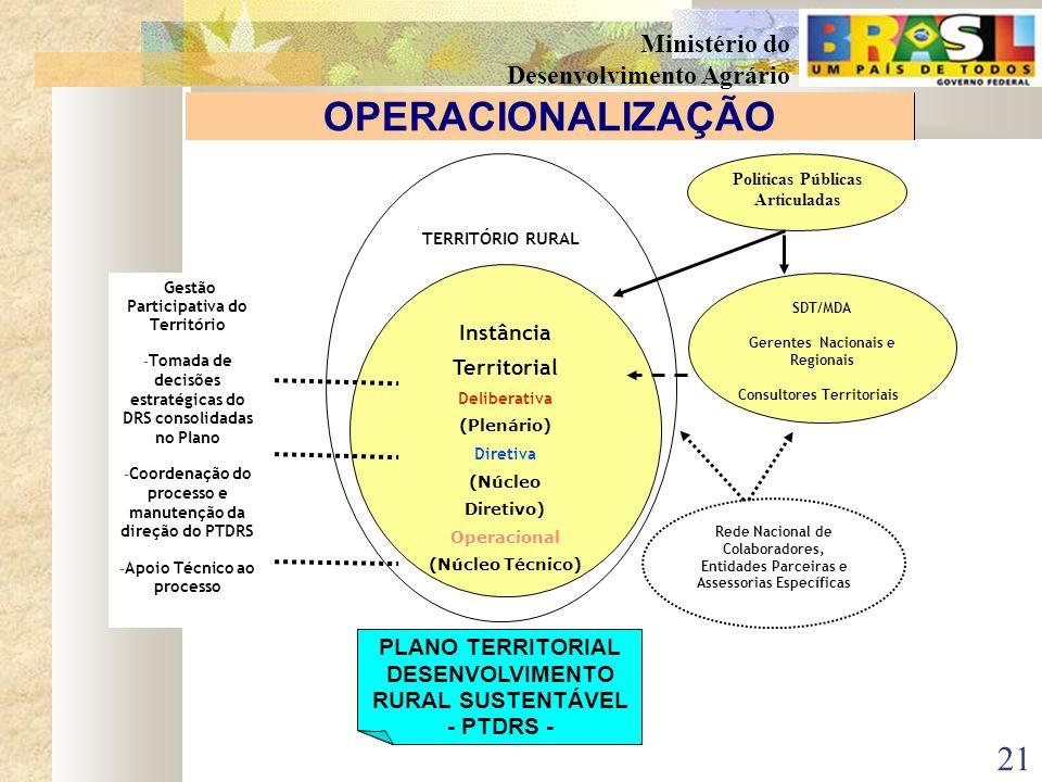 OPERACIONALIZAÇÃOTERRITÓRIO RURAL. Politicas Públicas Articuladas. Instância. Territorial. Deliberativa.