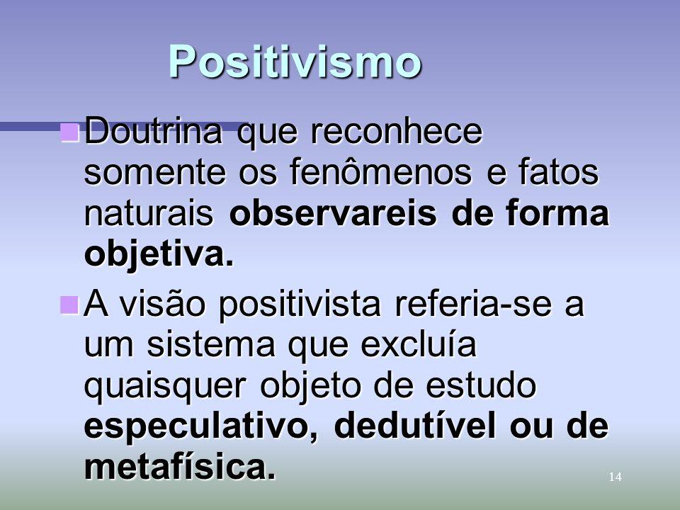 Positivismo Doutrina que reconhece somente os fenômenos e fatos naturais observareis de forma objetiva.