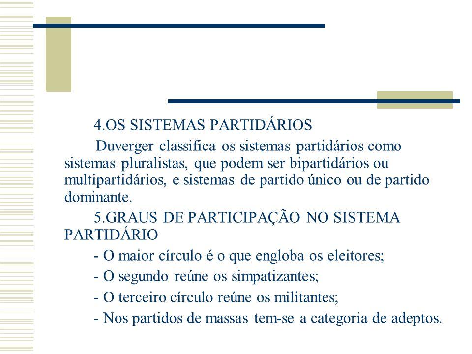 5.GRAUS DE PARTICIPAÇÃO NO SISTEMA PARTIDÁRIO
