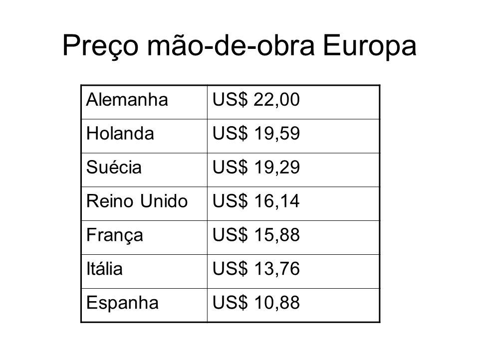 Preço mão-de-obra Europa