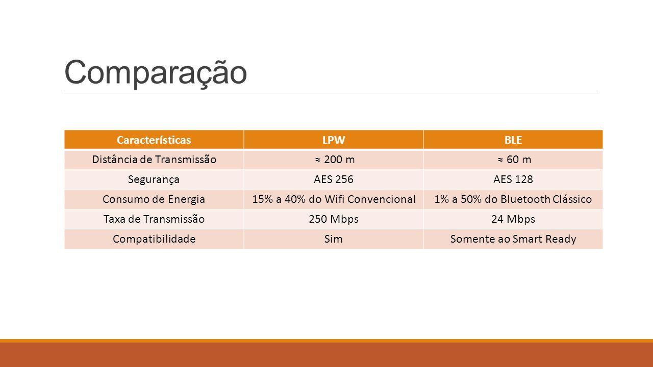 Comparação Características LPW BLE Distância de Transmissão ≈ 200 m