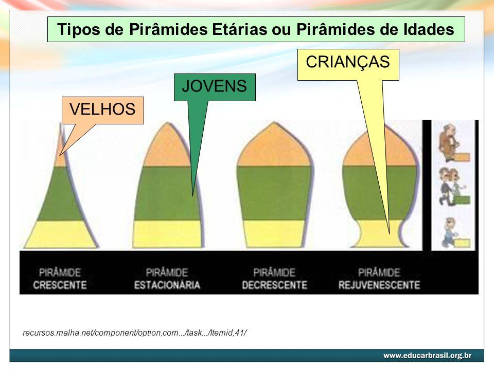 Tipos de Pirâmides Etárias ou Pirâmides de Idades