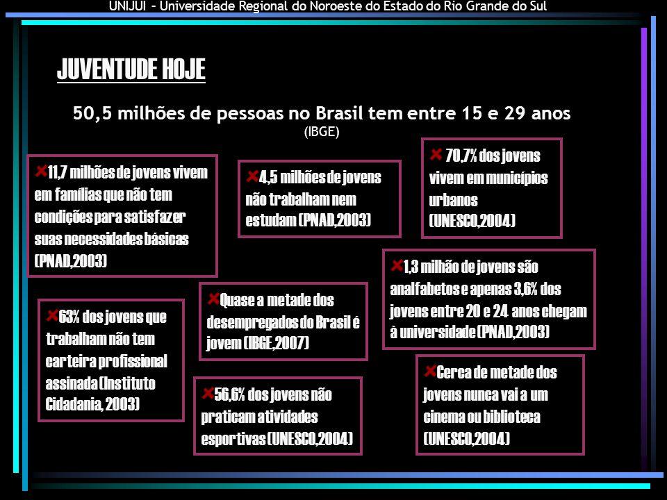 50,5 milhões de pessoas no Brasil tem entre 15 e 29 anos (IBGE)