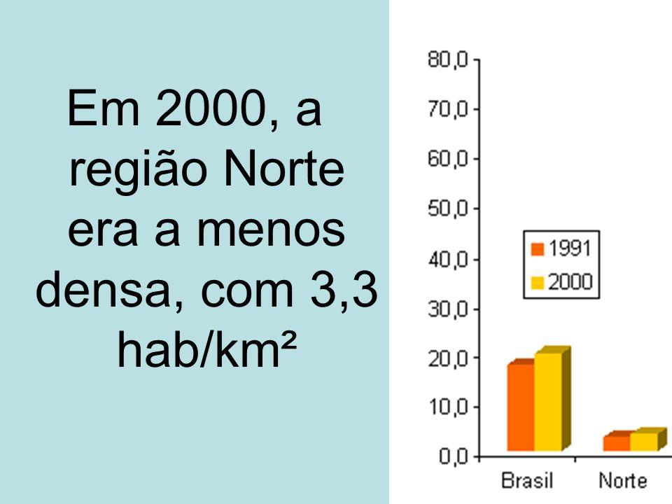 Em 2000, a região Norte era a menos densa, com 3,3 hab/km²