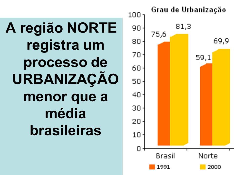 A região NORTE registra um processo de URBANIZAÇÃO menor que a média brasileiras
