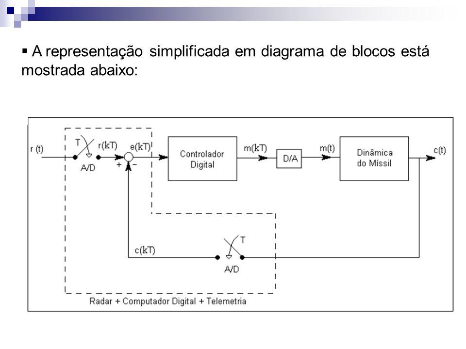 A representação simplificada em diagrama de blocos está mostrada abaixo: