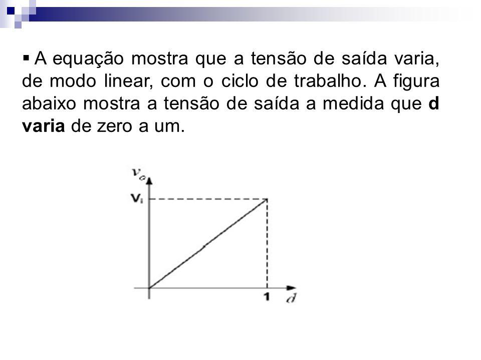 A equação mostra que a tensão de saída varia, de modo linear, com o ciclo de trabalho.