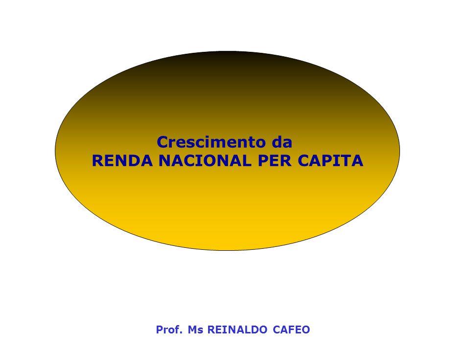 RENDA NACIONAL PER CAPITA