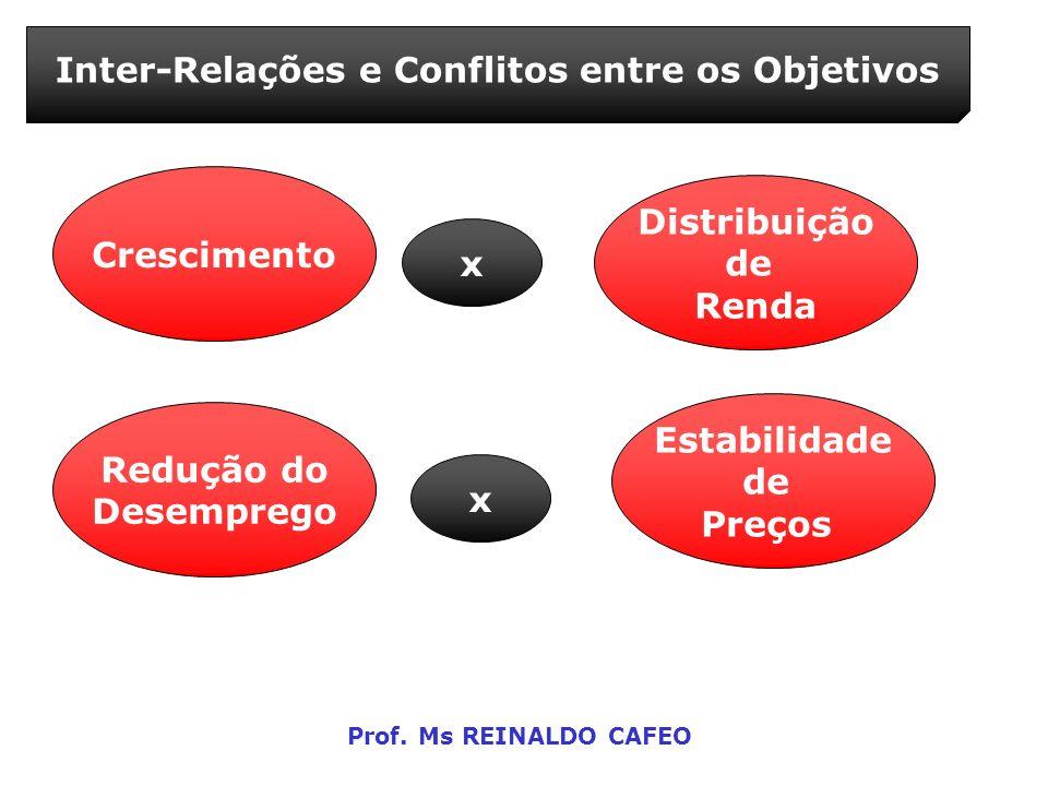 Inter-Relações e Conflitos entre os Objetivos