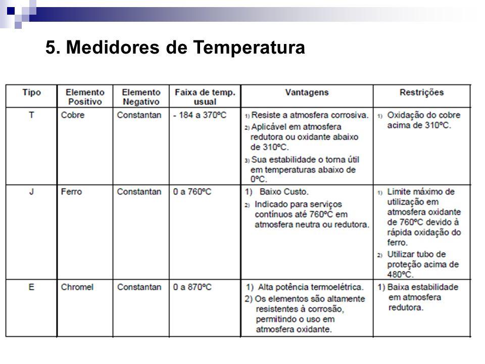 5. Medidores de Temperatura