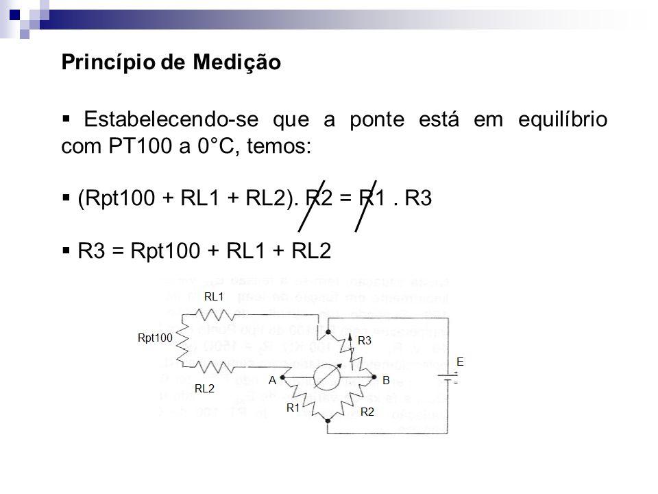Princípio de Medição Estabelecendo-se que a ponte está em equilíbrio com PT100 a 0°C, temos: (Rpt100 + RL1 + RL2). R2 = R1 . R3.