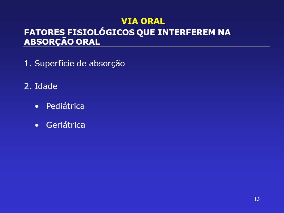 VIA ORALFATORES FISIOLÓGICOS QUE INTERFEREM NA ABSORÇÃO ORAL. 1. Superfície de absorção. 2. Idade. Pediátrica.