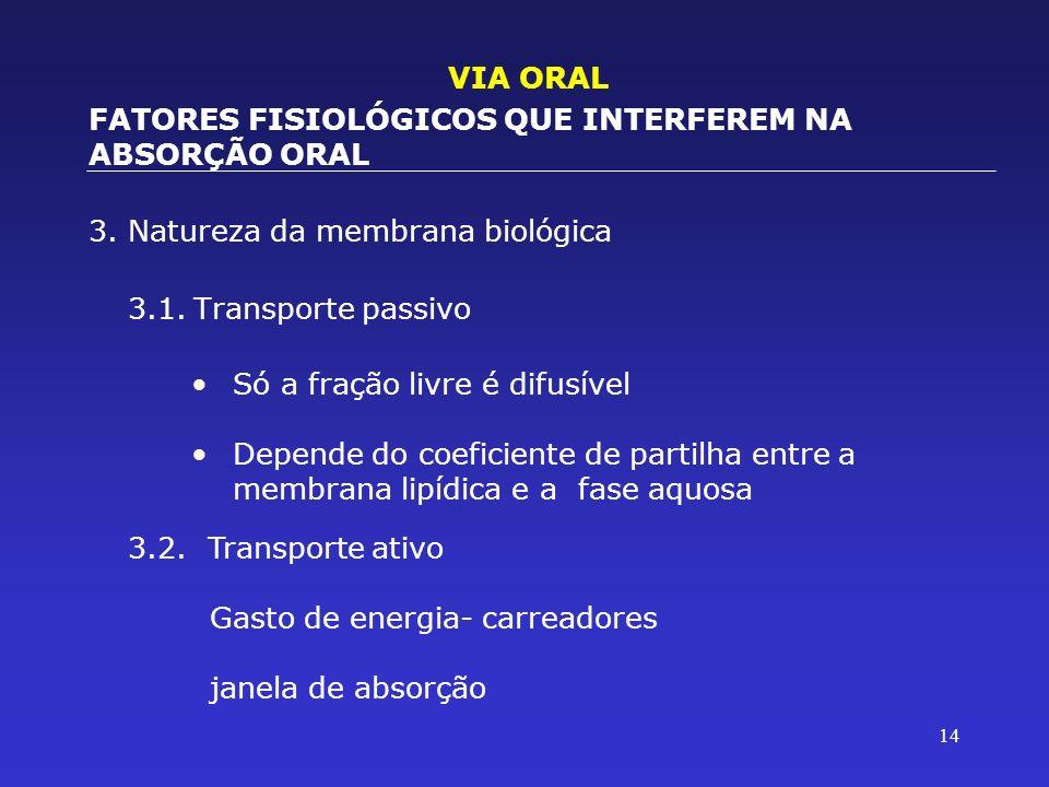 VIA ORAL FATORES FISIOLÓGICOS QUE INTERFEREM NA ABSORÇÃO ORAL. 3. Natureza da membrana biológica. 3.1. Transporte passivo.
