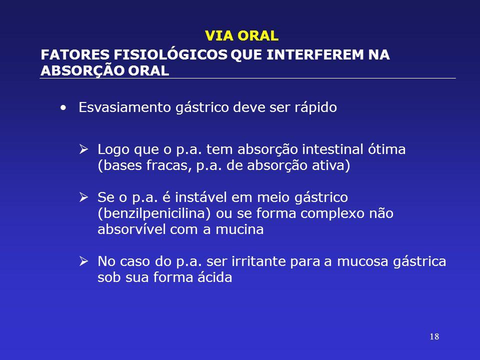 VIA ORAL FATORES FISIOLÓGICOS QUE INTERFEREM NA ABSORÇÃO ORAL. Esvasiamento gástrico deve ser rápido.