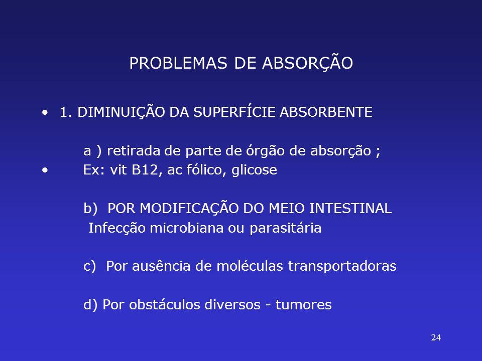 PROBLEMAS DE ABSORÇÃO 1. DIMINUIÇÃO DA SUPERFÍCIE ABSORBENTE