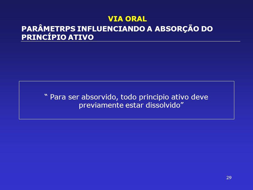 VIA ORALPARÂMETRPS INFLUENCIANDO A ABSORÇÃO DO PRINCÍPIO ATIVO.