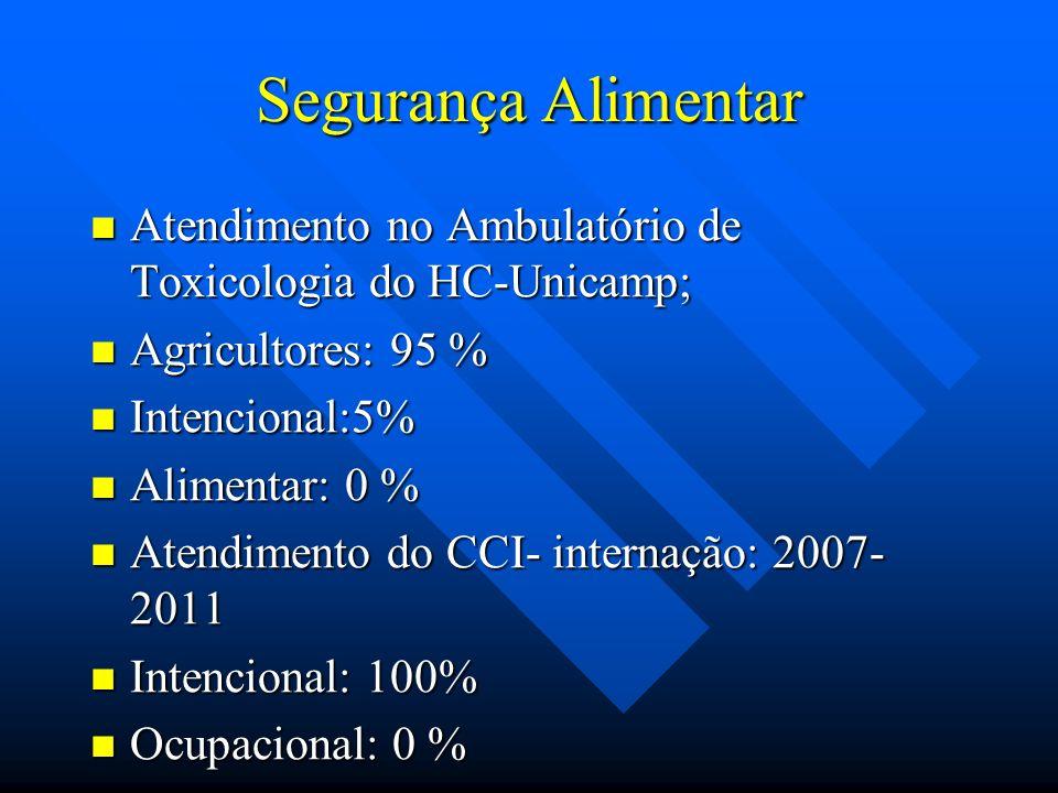 Segurança Alimentar Atendimento no Ambulatório de Toxicologia do HC-Unicamp; Agricultores: 95 % Intencional:5%