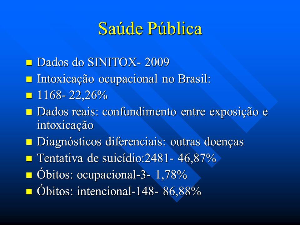 Saúde Pública Dados do SINITOX- 2009