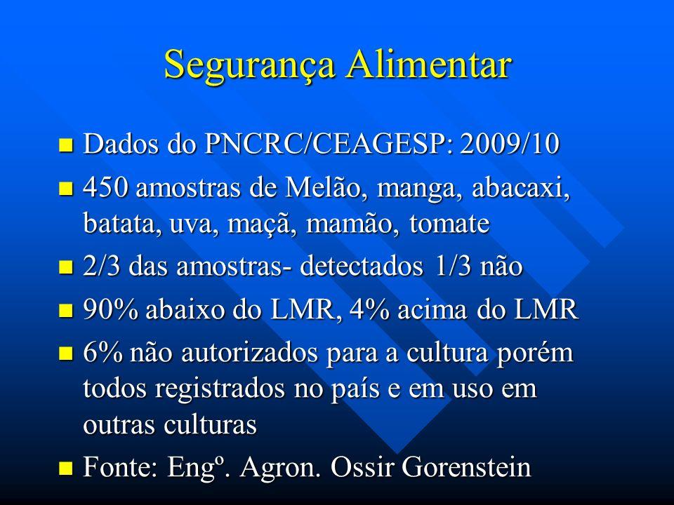 Segurança Alimentar Dados do PNCRC/CEAGESP: 2009/10