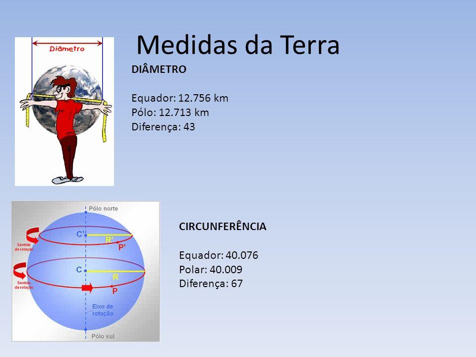 Medidas da Terra DIÂMETRO Equador: 12.756 km Pólo: 12.713 km