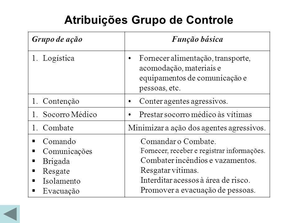 Atribuições Grupo de Controle
