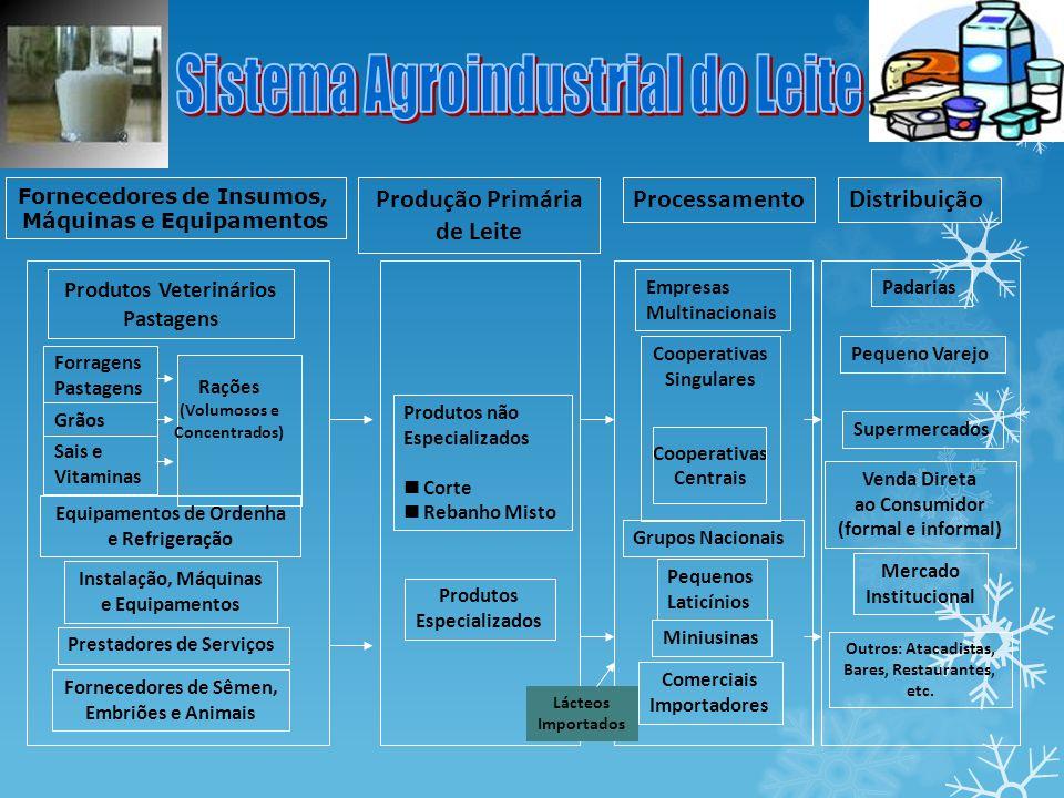 Sistema Agroindustrial do Leite