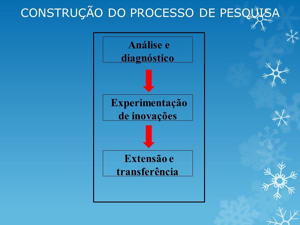 Experimentação de inovações Extensão e transferência