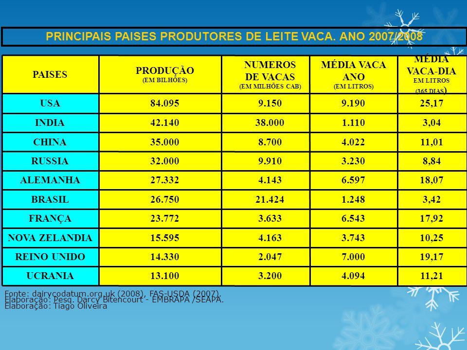 PRINCIPAIS PAISES PRODUTORES DE LEITE VACA. ANO 2007/2008