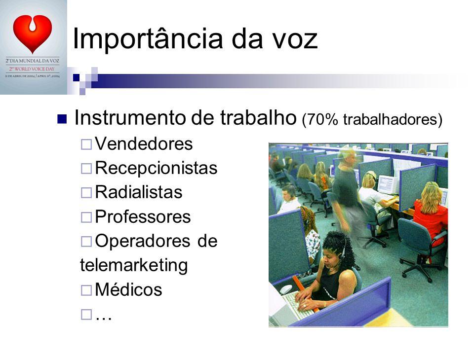 Importância da voz Instrumento de trabalho (70% trabalhadores)