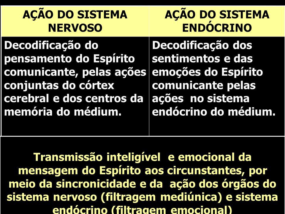 AÇÃO DO SISTEMA NERVOSO AÇÃO DO SISTEMA ENDÓCRINO