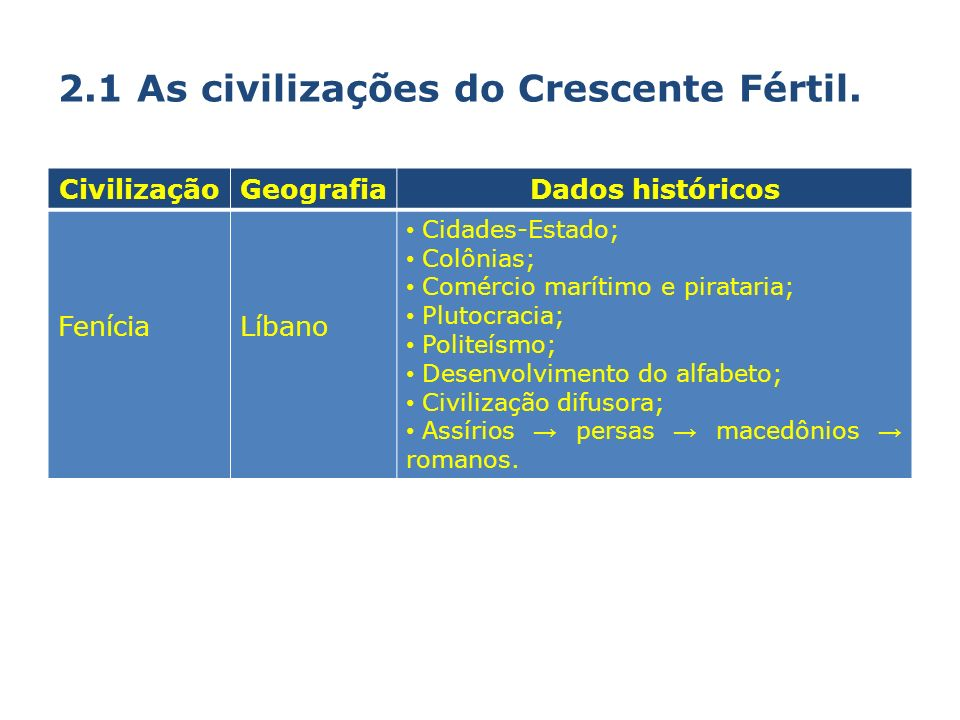 2.1 As civilizações do Crescente Fértil.