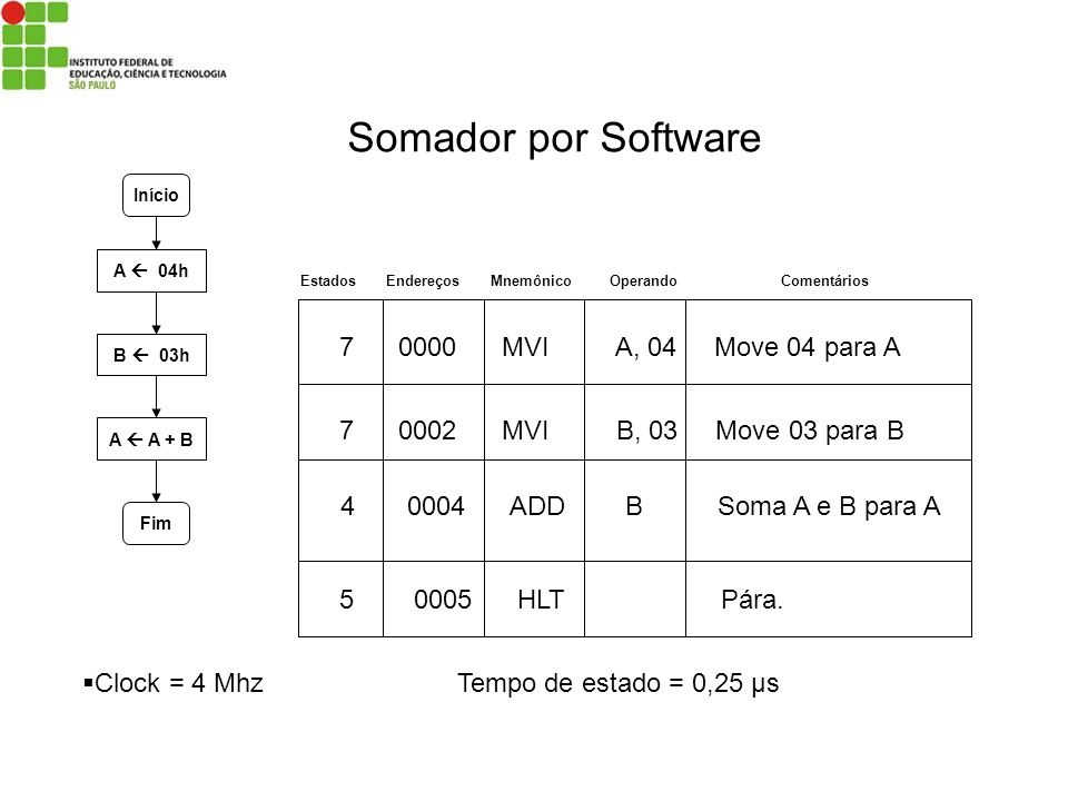 Somador por Software MVI A, 04 Move 04 para A