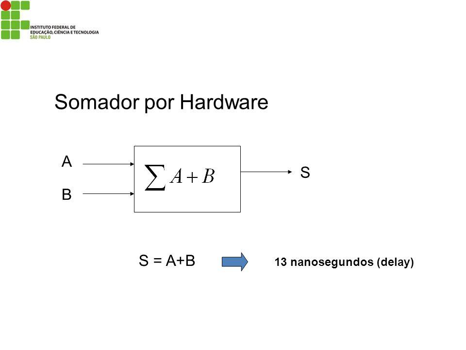 Somador por Hardware A S B S = A+B 13 nanosegundos (delay)
