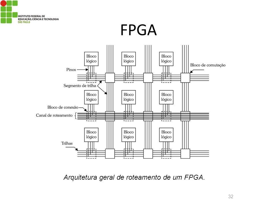 FPGA Arquitetura geral de roteamento de um FPGA.