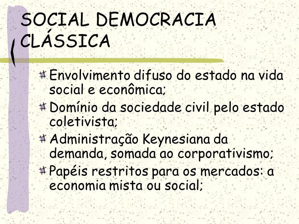 SOCIAL DEMOCRACIA CLÁSSICA