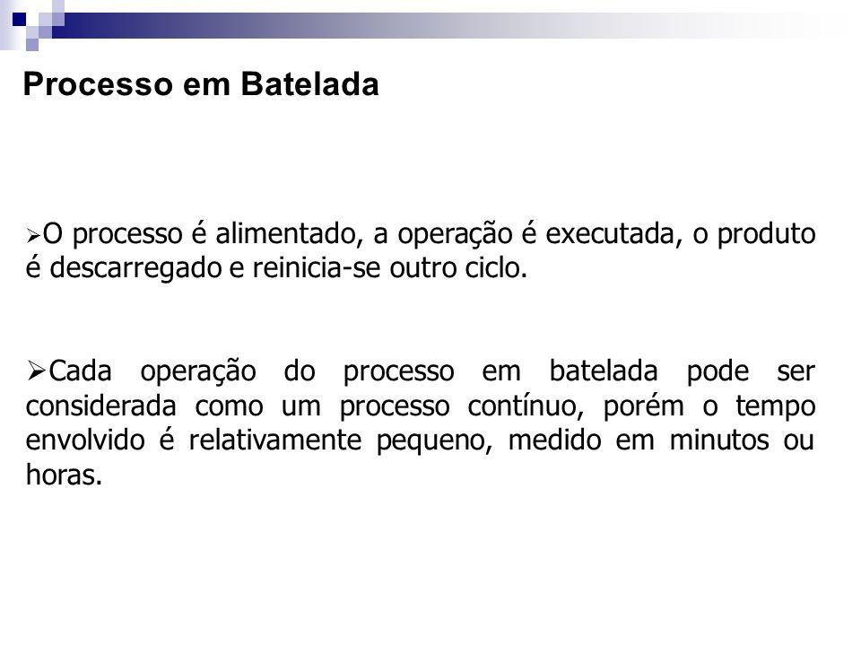 Processo em BateladaO processo é alimentado, a operação é executada, o produto é descarregado e reinicia-se outro ciclo.