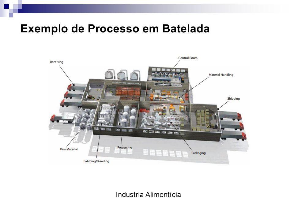 Exemplo de Processo em Batelada