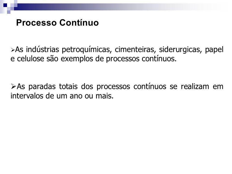 Processo ContínuoAs indústrias petroquímicas, cimenteiras, siderurgicas, papel e celulose são exemplos de processos contínuos.