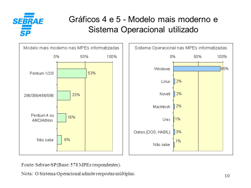 Gráficos 4 e 5 - Modelo mais moderno e Sistema Operacional utilizado