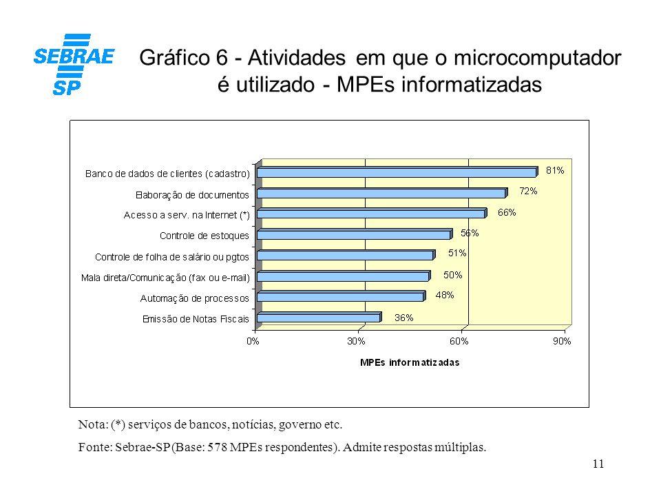 Gráfico 6 - Atividades em que o microcomputador é utilizado - MPEs informatizadas