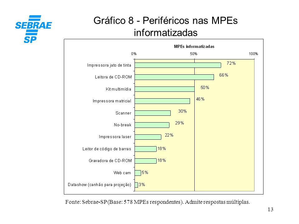 Gráfico 8 - Periféricos nas MPEs informatizadas