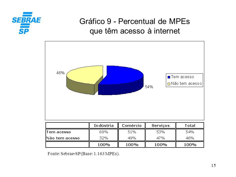Gráfico 9 - Percentual de MPEs que têm acesso à internet