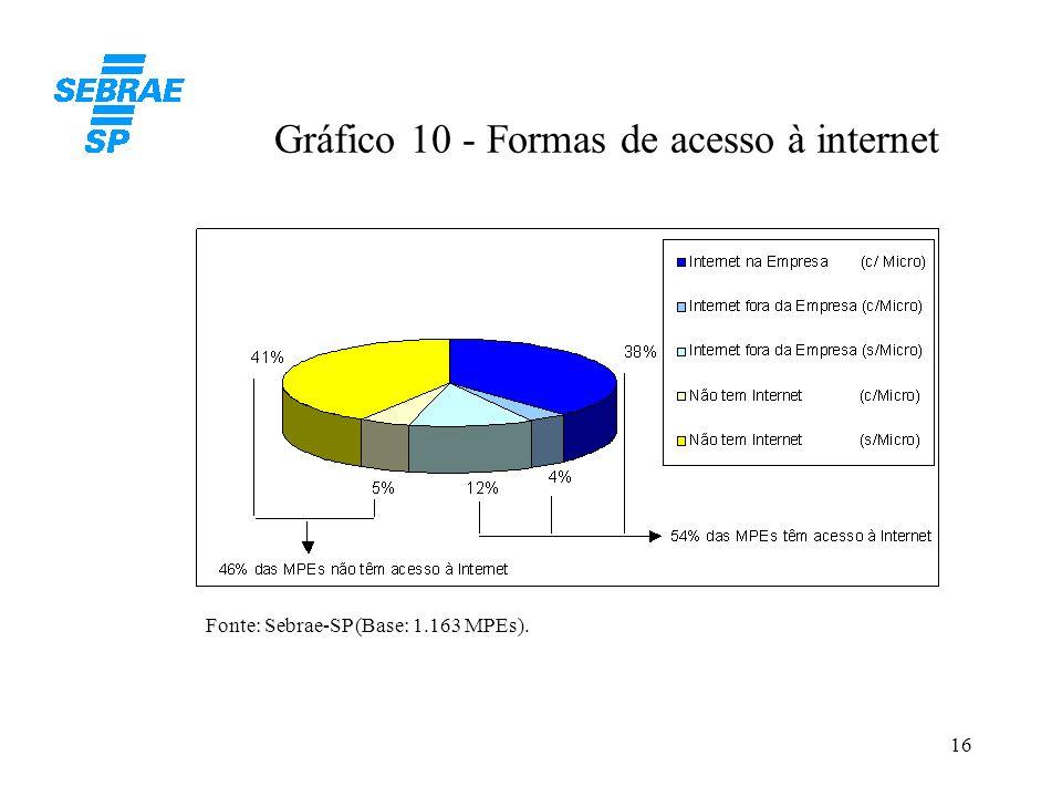 Gráfico 10 - Formas de acesso à internet