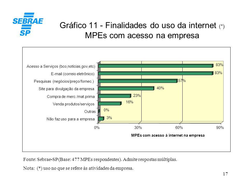 Gráfico 11 - Finalidades do uso da internet (