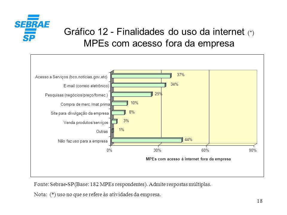 Gráfico 12 - Finalidades do uso da internet (