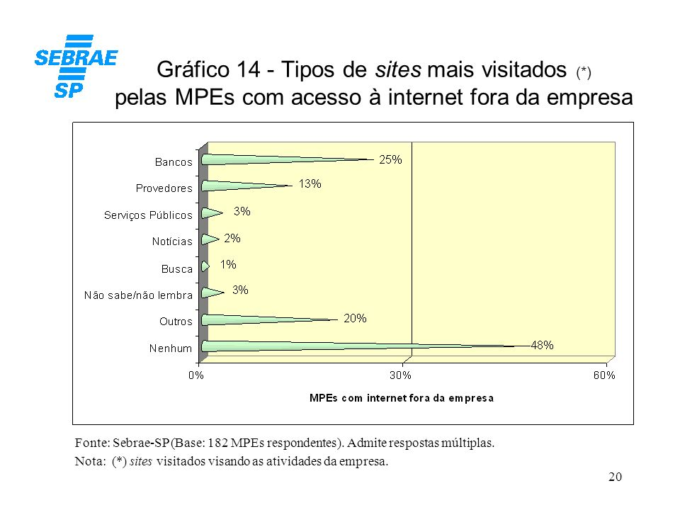 Gráfico 14 - Tipos de sites mais visitados (