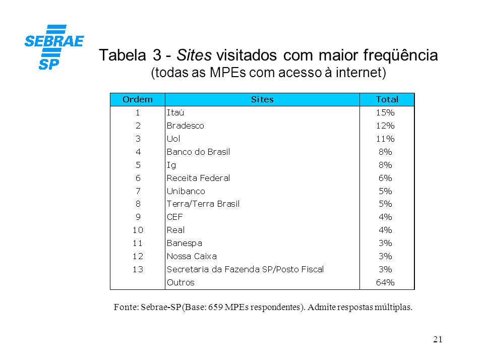 Tabela 3 - Sites visitados com maior freqüência (todas as MPEs com acesso à internet)